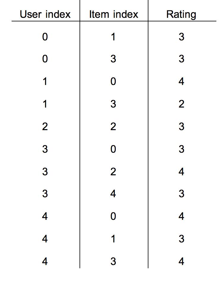 Matrix Factorization with Tensorflow ·